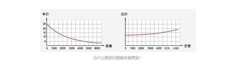 企业画册印刷制作单价和总价关系